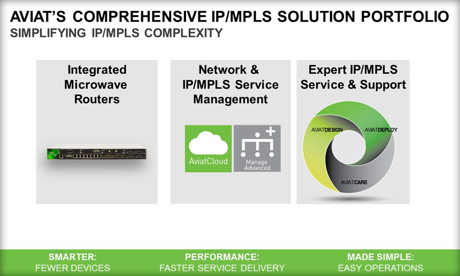 aviat-IP-MPLS-Solution-Portfolio